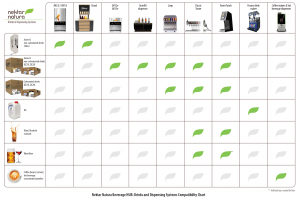 Nektar Nautra Drinks and Dispensing Systems Compatibility Chart